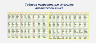 сколько всего глаголов в английском языке