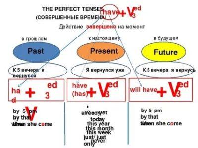 что такое перфект в английском