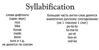 сколько слогов в английском слове