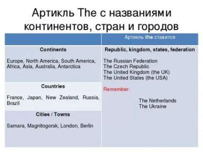 перед названием какой страны употребляется определенный артикль