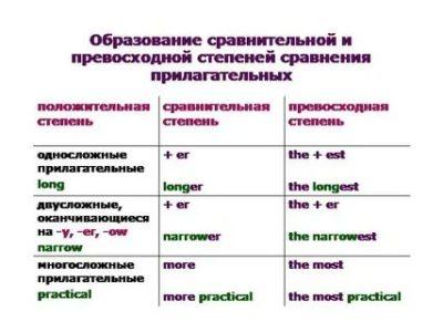 как образуется сравнительная степень прилагательных в английском
