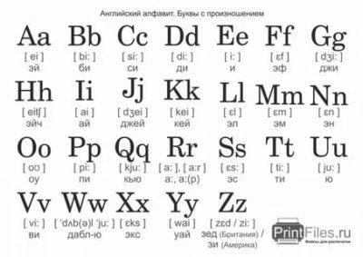 как читается английский алфавит на русском языке