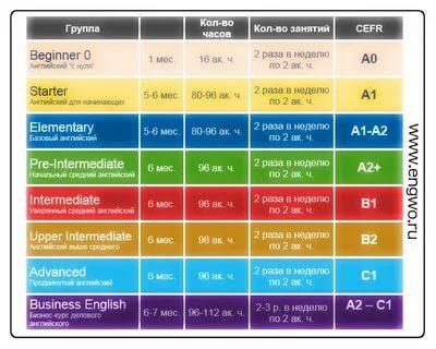 сколько в день заниматься английским