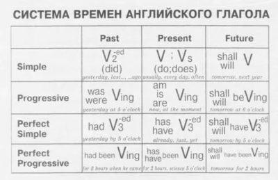 как различать времена в английском языке