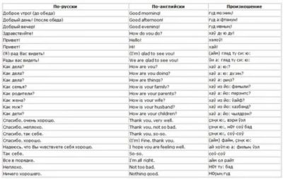 английские слова которые звучат как русские
