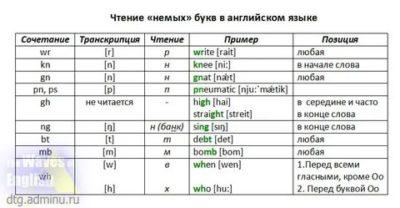 как читается на английском языке