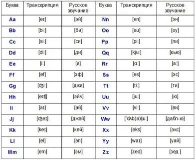 как читаются буквы в английском алфавите
