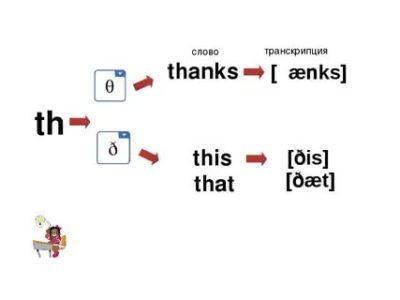 как произносится слово that s