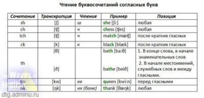 как читаются буквосочетания в английском языке
