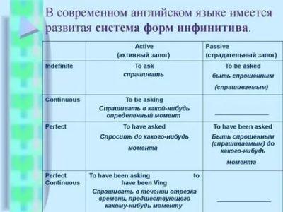 как определить инфинитив в английском языке