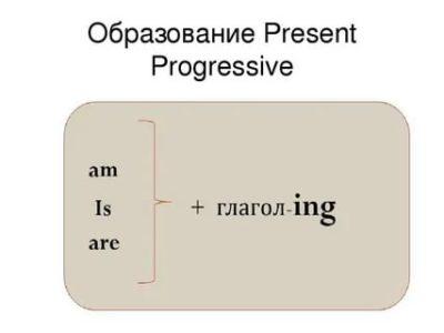 как образуется present progressive