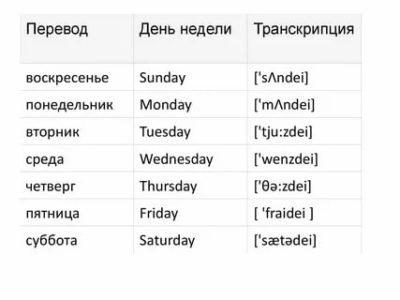 как переводится слово week