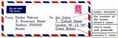 как писать адрес на английском