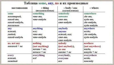 как переводится слово some