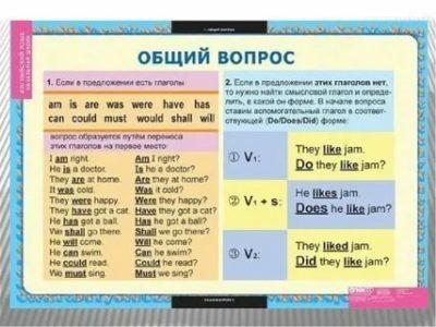 как задать общий вопрос в английском языке