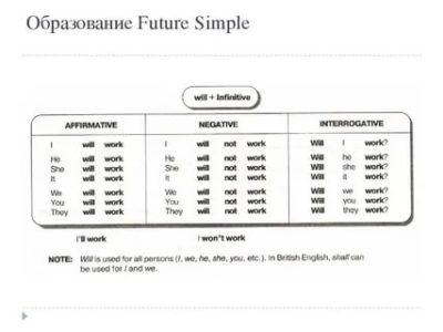 как образуется future simple