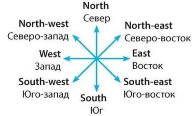 как по английски восток
