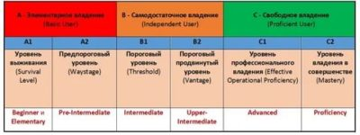 upper intermediate что это за уровень
