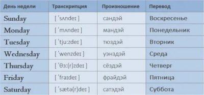 ижевск по английскому как пишется