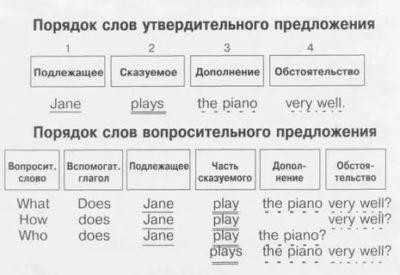 как составлять предложения на английском