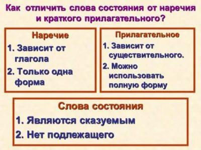 как отличить наречие от краткого прилагательного