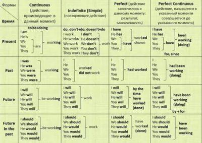 как образуются времена в английском языке таблица