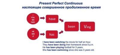 как образуется present perfect continuous