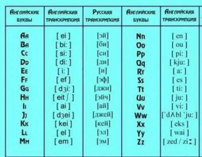 как произносятся английские буквы
