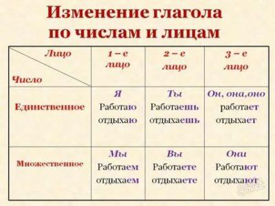 как определить лицо глагола