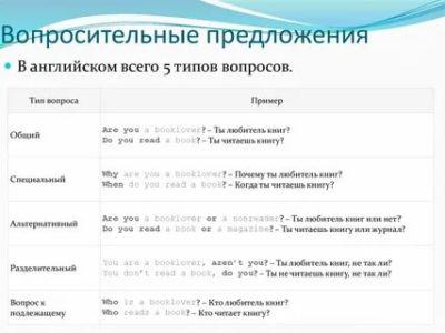 как составить вопросительное предложение по английски