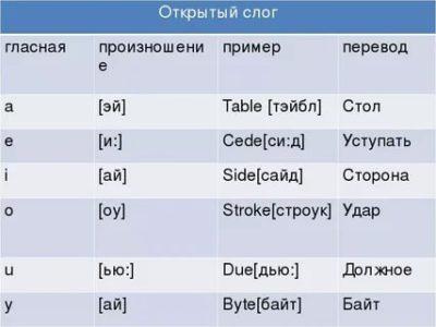 this как произносится на английском