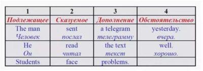 как составить предложение на английском
