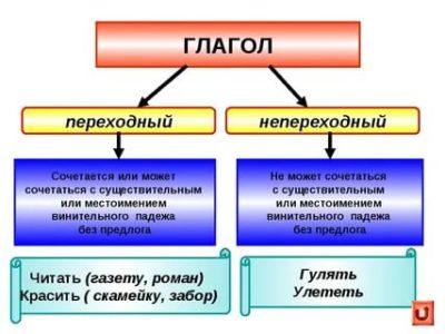 как определить переходный или непереходный глагол