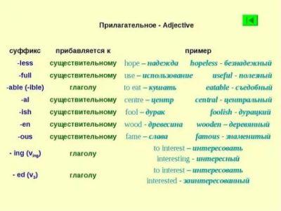 как образуются прилагательные в английском