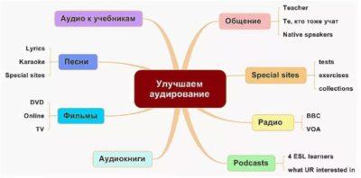 как улучшить аудирование по английскому