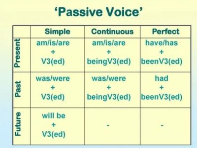 как образуется passive voice
